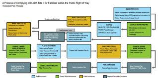 transition plan examples ada transition plans for local agencies online guide and training