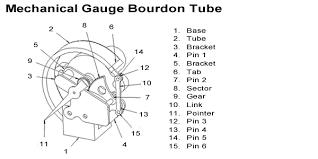 water pressure gauge installation. water pressure gauge installation n