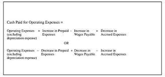 income tax payable balance sheet preparing the statement direct method