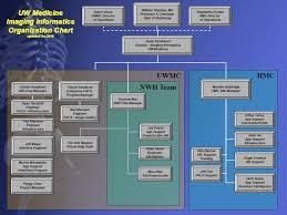 Organization Diagram Kozen Jasonkellyphoto Co
