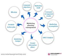 marketing planning management assignment help services uk the role of marketing planning manager in an organization