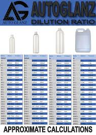 Dilution Ratios Detailing World