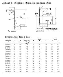 C Purlin Span Chart Zee Purlin Span Tables
