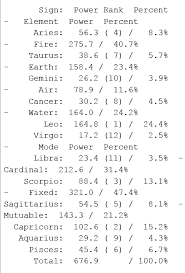 My Chart Dominant Planet Rank And Dominant Sign Rank