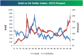 Gold In Dollar Chart Bespoke Investment Group Think Big Historical Chart Of