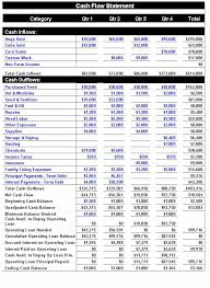 Cash Flow Statements Analysis Financial Analysis Of An Agricultural Business The Cash