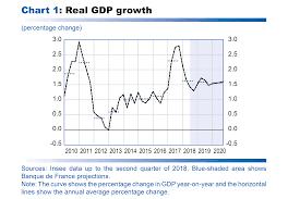 France Charts 2018 Macroeconomic Projections September 2018 Banque De France