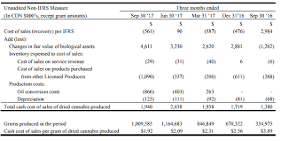 The Complete Cannabis Guide 1 Production Cost Seeking Alpha