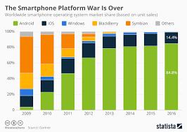 Share Chart Chart The Smartphone Platform War Is Over Statista