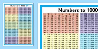 Numbers To 1000 Number Square Poster Twinkl