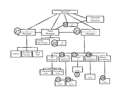 Theatre Organization Chart Download Theatre Organizational Chart For Test Copy
