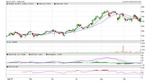 Indiabulls Technical Charts Bullish Engulfing Archives Stocks Technical Analysis