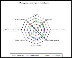 Реферат Анализ конкурентоспособности организации на рынке   была оценена достаточно высоко следует эффективно управлять этими атрибутами при продвижении шампуня Многоугольник конкурентоспособности на рис 1 4