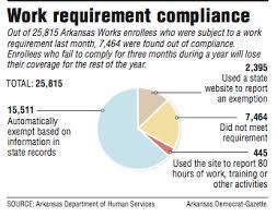 Work Rule Trips Up 7 000 Plus Arkansas Works Enrollees