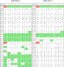 Octal Number Chart 11 Chart Of Octal Codes For Characters Gmt 6 0 1