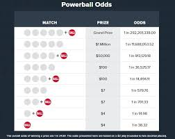 Mega Millions Payout Chart Ky Check Your Tickets Here Are The Powerball Numbers For The