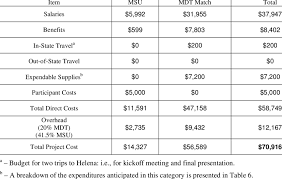 Project Budget By Item Download Table