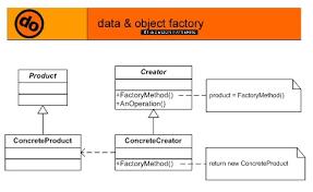 C Factory Pattern