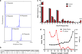 C9orf72 Intermediate Repeats Are Associated With