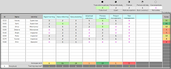 Skill Set Template Skills Matrix Template Continuous Improvement Toolkit
