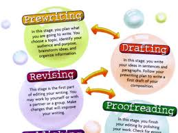 essay on writing process 45 process essay sample how to write a process essay thesis