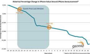 Apple Iphone Pricing Chart Iphone Trade In Roundup Apple Amazon Best Buy Buyback