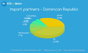 Economy Of Dominican Republic