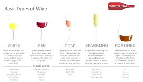Types Of Wine Chart Northminster Online