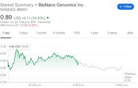 Set up a rate alert. Bngo Stock Forecast Bionano Genomics Inc Bounces Back Outgains Sector
