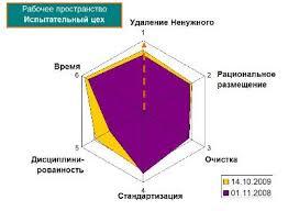 Инструменты s Контрольный лист внедрения s ru Результаты оценки Результаты оценки Когда нужно использовать контрольный лист