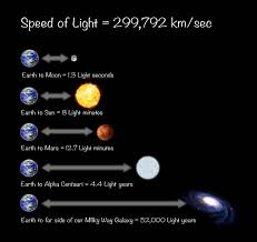 Light To Earth From Sun Speed Distances From The Earth In Light Seconds Light Minutes And