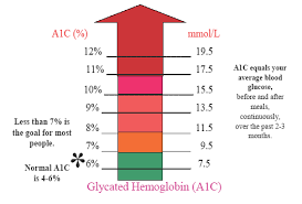 A1c Levels Chart Why Should My A1c Be 7 Per Cent Or Less Mount Sinai