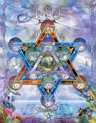 Alchemy Birth Chart Alchemy Astrology And The Classic Elements Are Integrated In