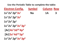 Use the Periodic Table to complete the table: Electron Config ...