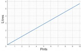 Litres To Pints Conversion Chart Maths Conversion Worksheets Questions And Revision Mme