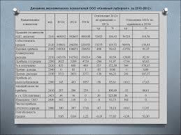 Учет анализ и аудит денежных средств презентация онлайн 11