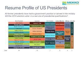Lincoln Presidency Chart Resume Profile Of Past Us Presidents Mekko Graphics