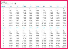 present value factor table bio letter format