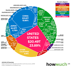 Chart Infographic The 86 Trillion World Economy In One Chart