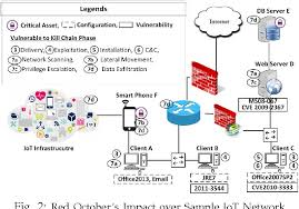 Cyber Kill Chain Where To Kill The Cyber Kill Chain An Ontology Driven Framework For