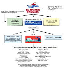 Michigan Registration Fee Chart Usms Registration Michigan Masters Swimming