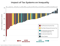 Pennsylvanias Tax Structure Worsens Income Inequality The