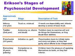 Will Vs Trust Chart Child Developmental Stages Chart Google Search Child