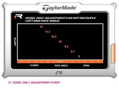 Taylormade R1 Driver Spec Sheet 9 Taylormade R1 Driver