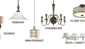 there are many ways to light your home and many considerations to make when deciding on a fixture from recessed lighting to chandeliers ceiling fans