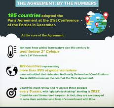 Paris Climate Agreement 101: No Jargon, Just Facts - United Nations ...