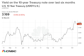 30 Year Bond Interest Rate Chart Bond King Gundlach 30 Year Yield Could Rise Above 4 10