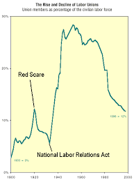 Red Scare And Labor Strikes Chart Answers The Rise Of American Fascism