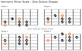 The Harmonic Minor Scale Guitar Diagrams And Theory