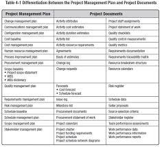 4 2 Develop Project Management Plan Firebrand Learn